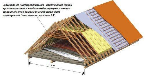 двухскатная крыша дома своими руками
