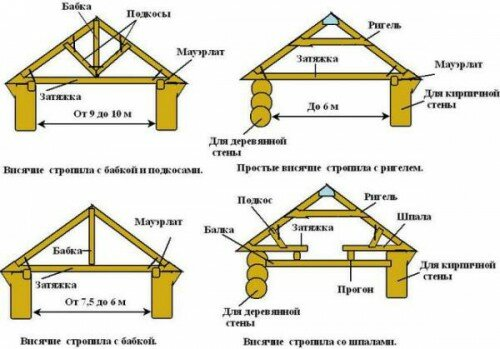 Как сделать стропила на двухскатную крышу