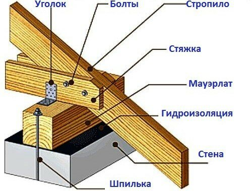 схема стропильной системы двухскатной крыши