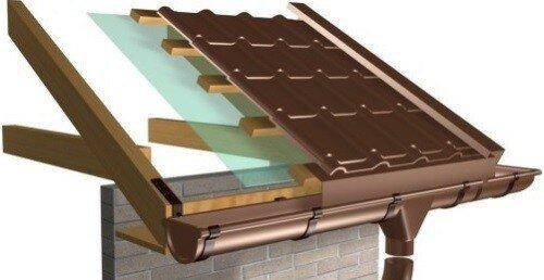 установка водостоков на крыше
